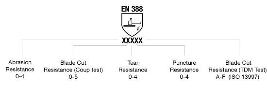 EN388