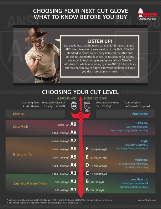 cut-glove-info-graphic