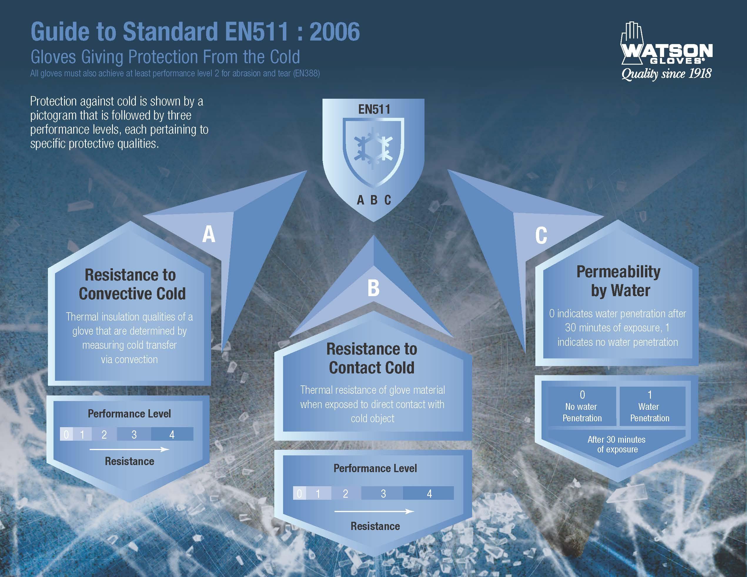 EN511 Infographic